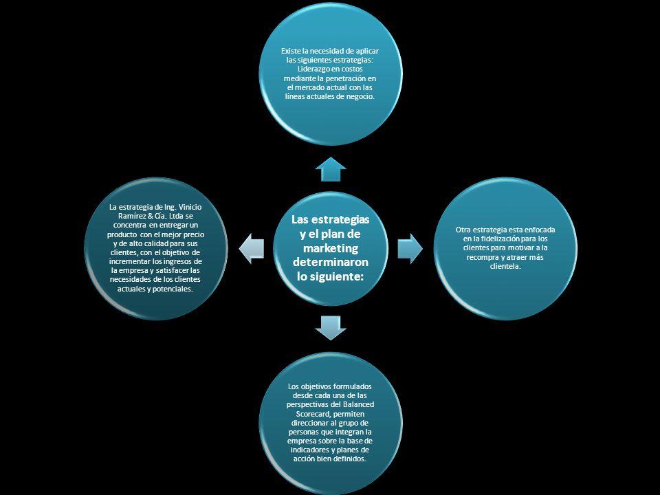 Las estrategias y el plan de marketing determinaron lo siguiente: Existe la necesidad de aplicar las siguientes estrategias: Liderazgo en costos media
