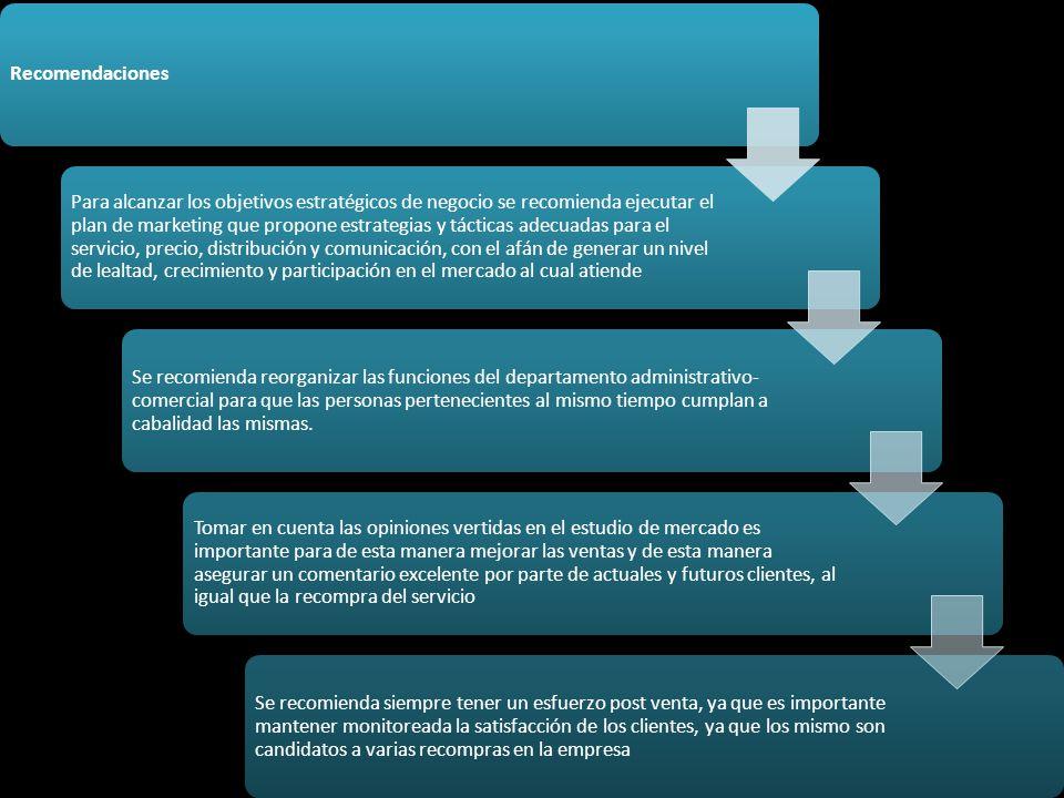 Recomendaciones Para alcanzar los objetivos estratégicos de negocio se recomienda ejecutar el plan de marketing que propone estrategias y tácticas ade