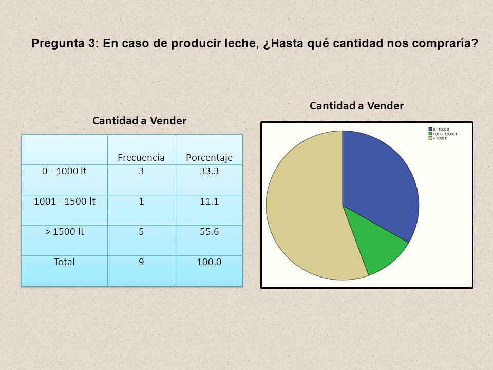 Pregunta 2: ¿Existe un nicho de mercado seguro para la venta y comercialización de leche? FrecuenciaPorcentaje SI888.9 NO111.1 Total9100.0 Nicho de Me