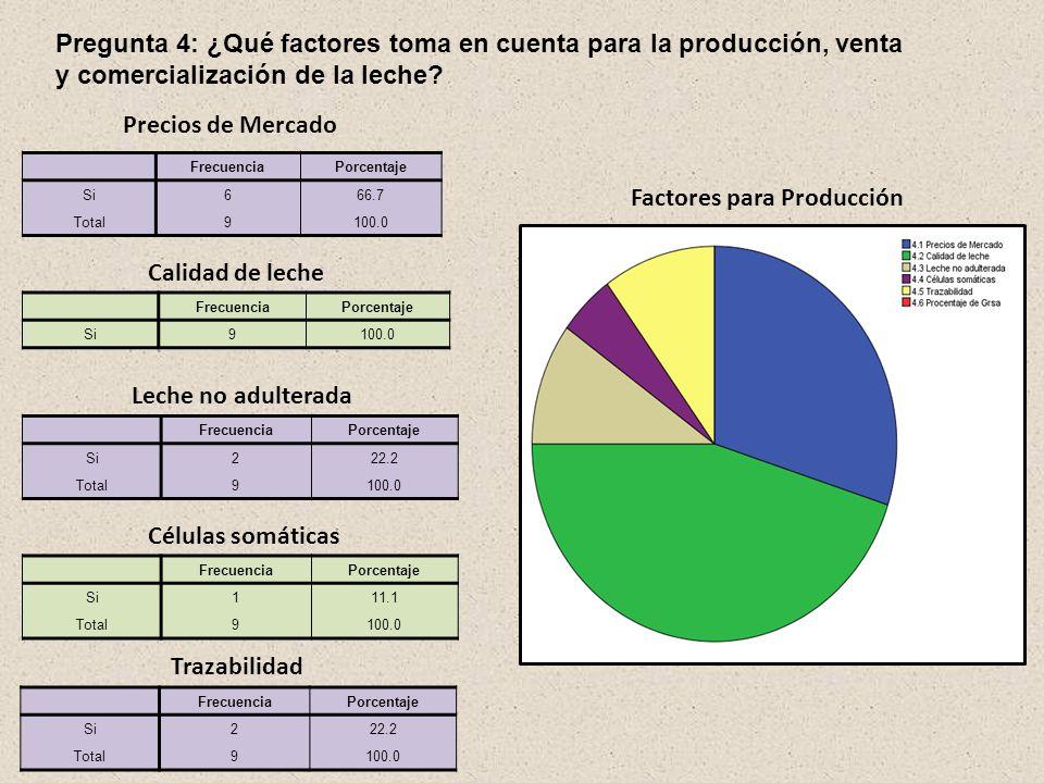 Pregunta 3: En caso de producir leche, ¿Hasta qué cantidad nos compraría? Cantidad a Vender