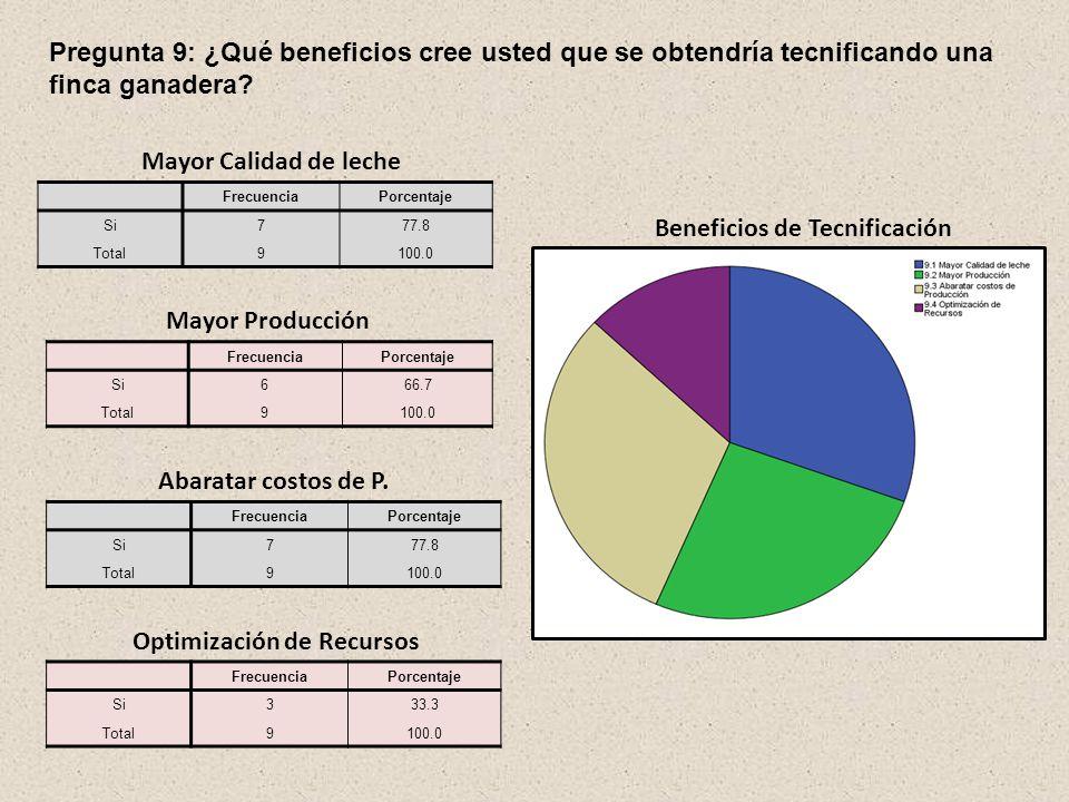 Pregunta 4: ¿Qué factores toma en cuenta para la producción, venta y comercialización de la leche? FrecuenciaPorcentaje Si666.7 Total9100.0 Precios de
