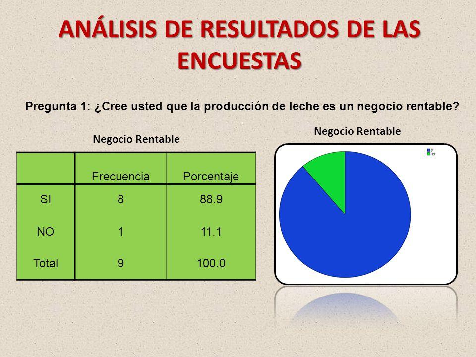 ANÁLISIS DE RESULTADOS DE LAS ENCUESTAS Pregunta 1: ¿Cree usted que la producción de leche es un negocio rentable?.