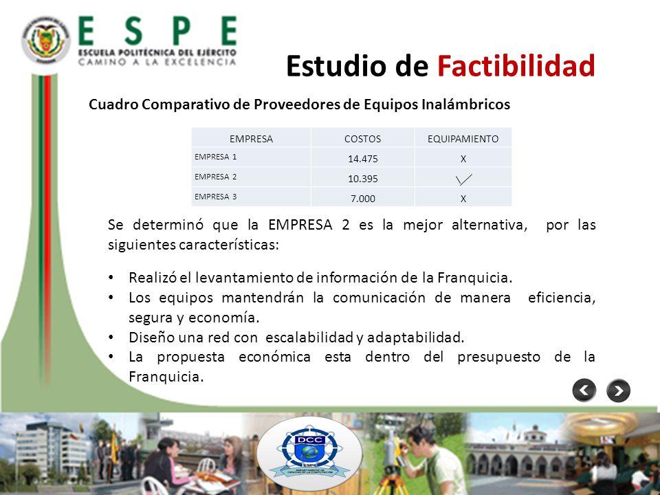 Estudio de Factibilidad Cuadro Comparativo de Proveedores de Equipos Inalámbricos EMPRESACOSTOSEQUIPAMIENTO EMPRESA 1 14.475X EMPRESA 2 10.395 EMPRESA