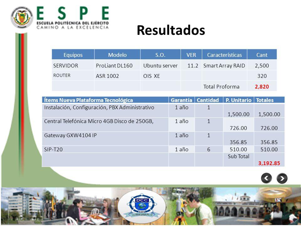 Resultados EquiposModeloS.O.VERCaracterísticasCant SERVIDORProLiant DL160Ubuntu server 11.2Smart Array RAID2,500 ROUTER ASR 1002 OIS XE 320 Total Prof