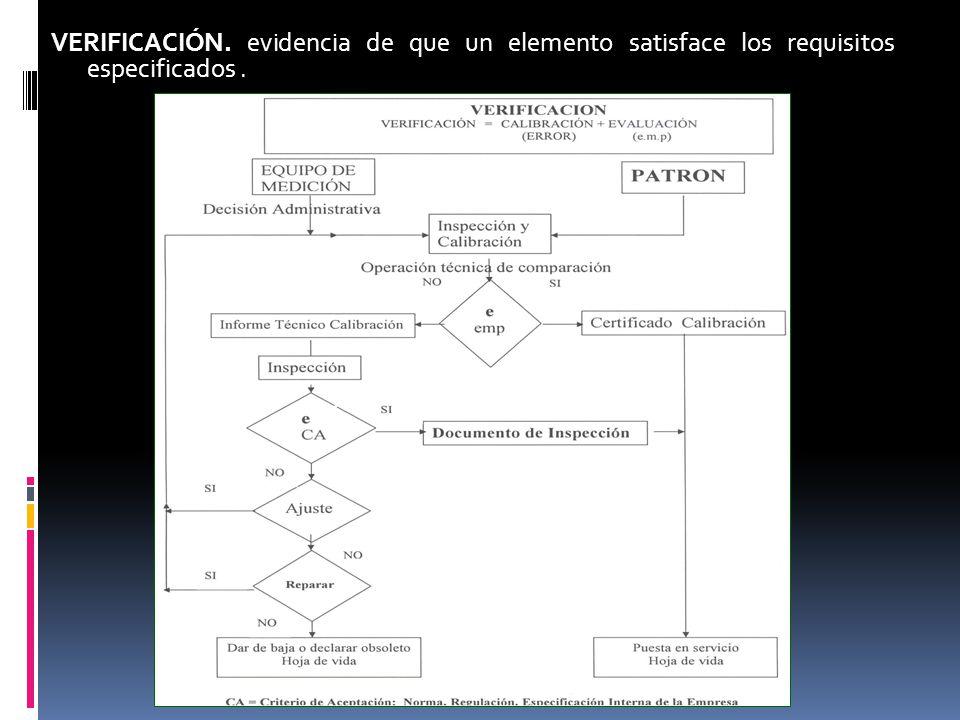 VERIFICACIÓN. evidencia de que un elemento satisface los requisitos especificados.