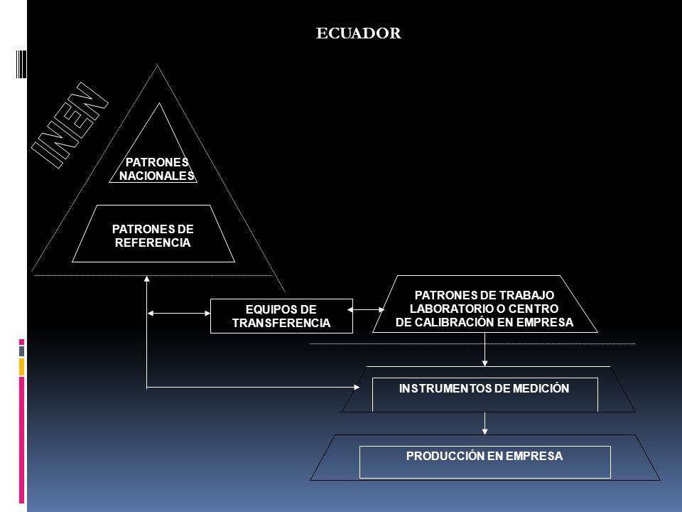 EQUIPOS DE TRANSFERENCIA PATRONES DE TRABAJO LABORATORIO O CENTRO DE CALIBRACIÓN EN EMPRESA INSTRUMENTOS DE MEDICIÓN PRODUCCIÓN EN EMPRESA PATRONES NA