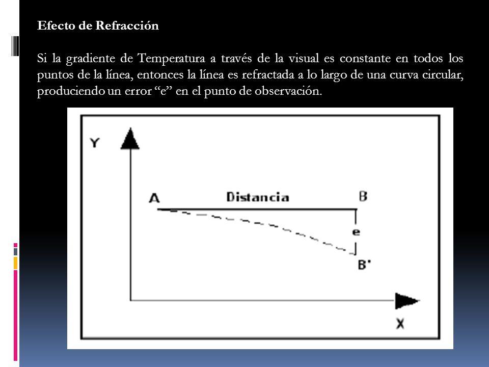 Efecto de Refracción Si la gradiente de Temperatura a través de la visual es constante en todos los puntos de la línea, entonces la línea es refractad