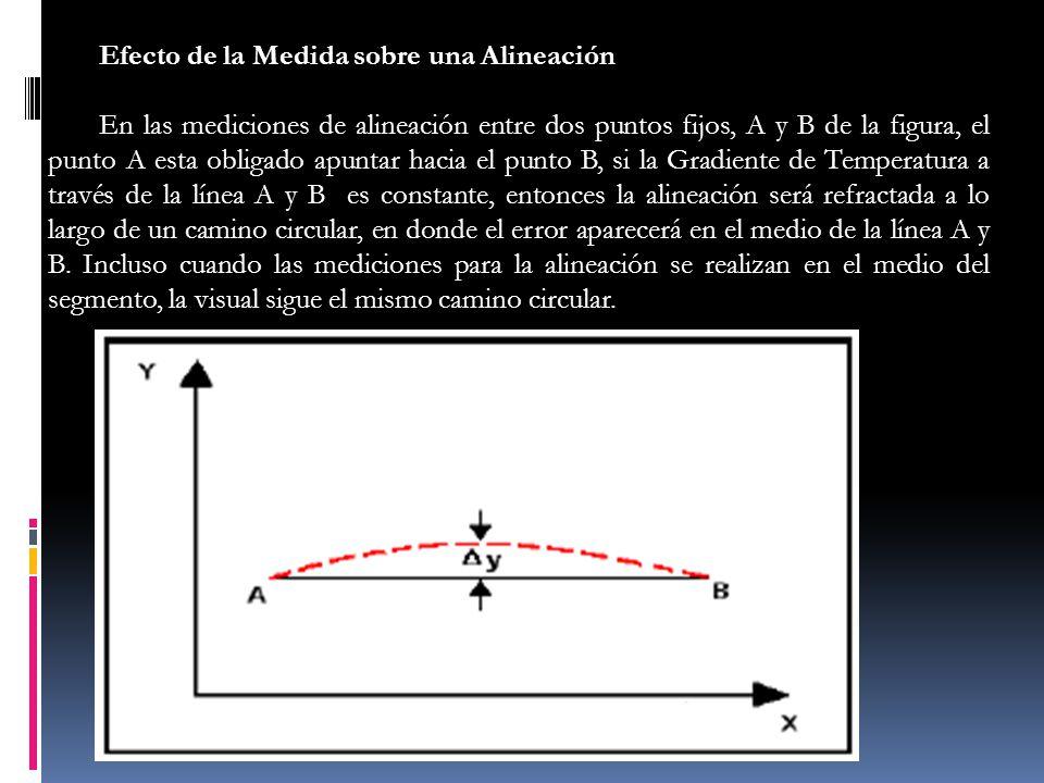 Efecto de la Medida sobre una Alineación En las mediciones de alineación entre dos puntos fijos, A y B de la figura, el punto A esta obligado apuntar