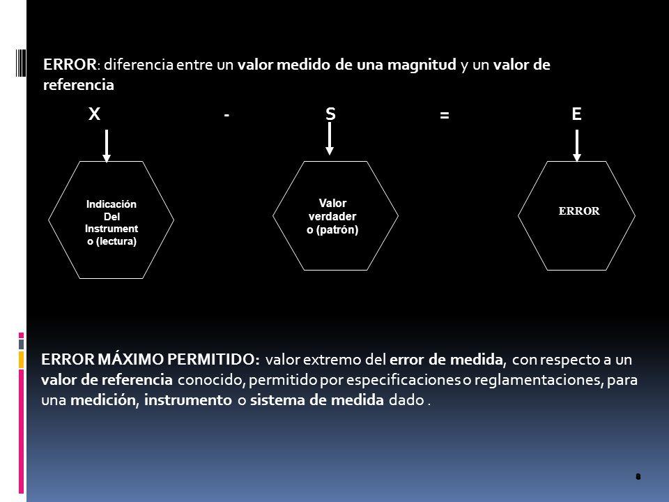 Indicación Del Instrument o (lectura) Valor verdader o (patrón) ERROR X - S = E ERROR MÁXIMO PERMITIDO: valor extremo del error de medida, con respect