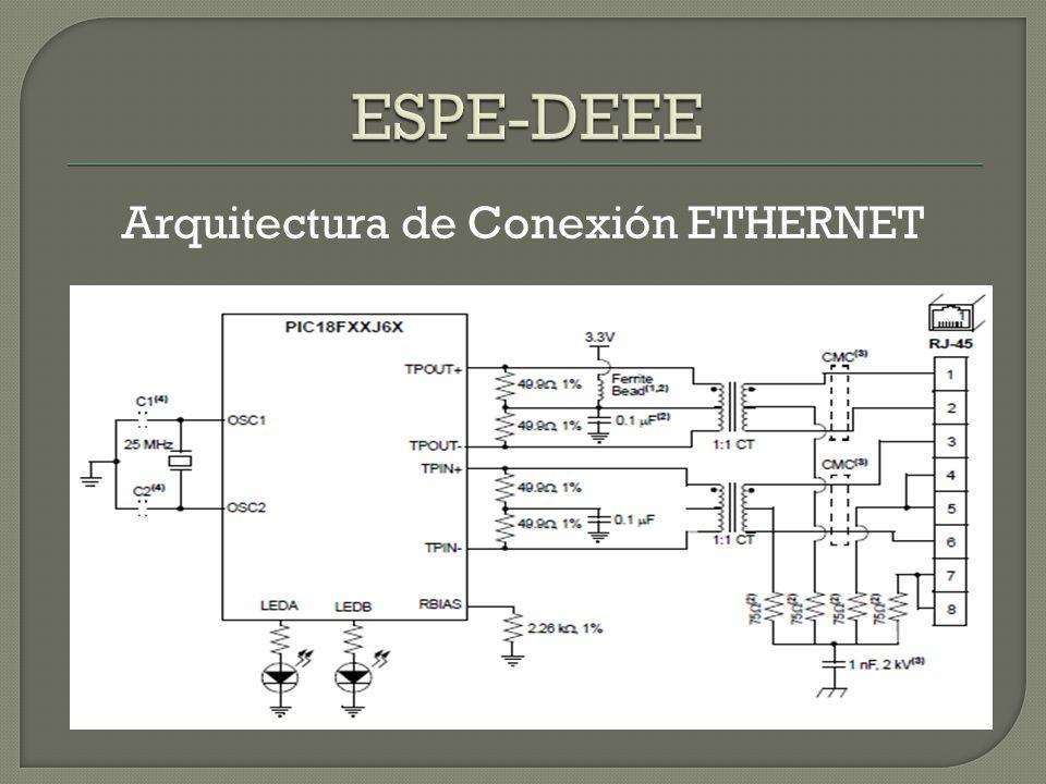 Arquitectura de Conexión ETHERNET