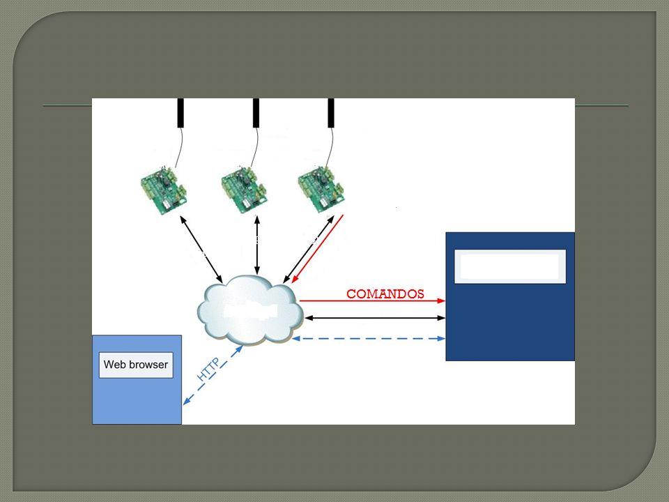 SERVIDOR RFID (Activo y pasivo) Control Relé Buzzer LAN TCP/IP COMANDOS TCP/IP
