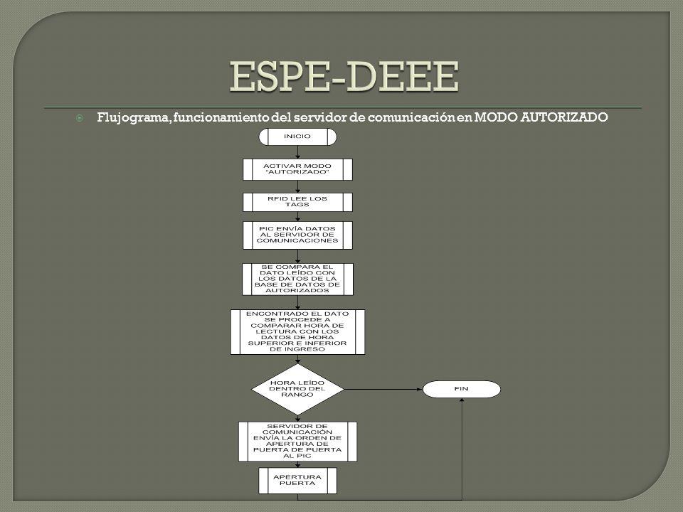 Flujograma, funcionamiento del servidor de comunicación en MODO AUTORIZADO