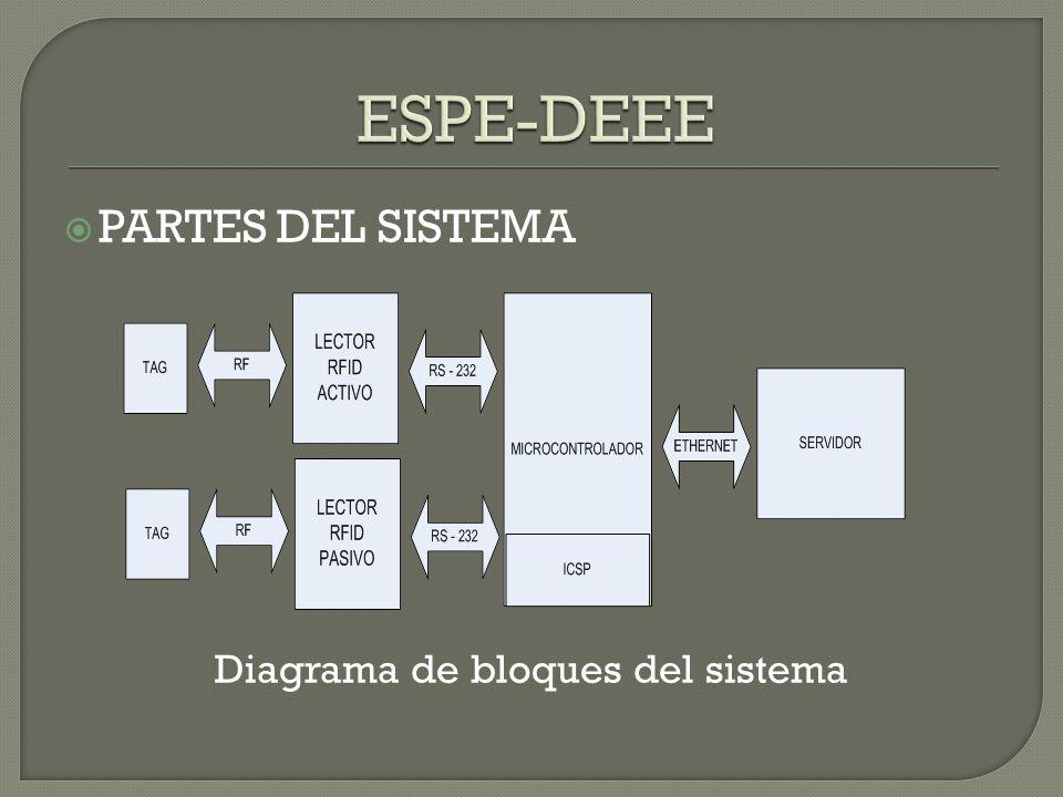 PARTES DEL SISTEMA Diagrama de bloques del sistema