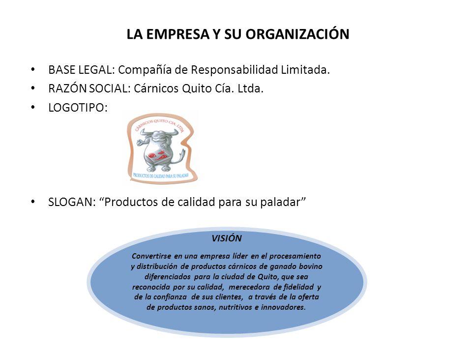 LA EMPRESA Y SU ORGANIZACIÓN BASE LEGAL: Compañía de Responsabilidad Limitada.