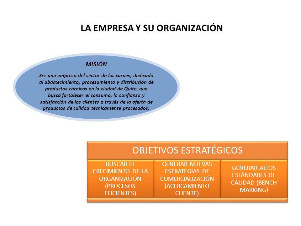 LA EMPRESA Y SU ORGANIZACIÓN MISIÓN Ser una empresa del sector de las carnes, dedicada al abastecimiento, procesamiento y distribución de productos cárnicos en la ciudad de Quito, que busca fortalecer el consumo, la confianza y satisfacción de los clientes a través de la oferta de productos de calidad técnicamente procesados.