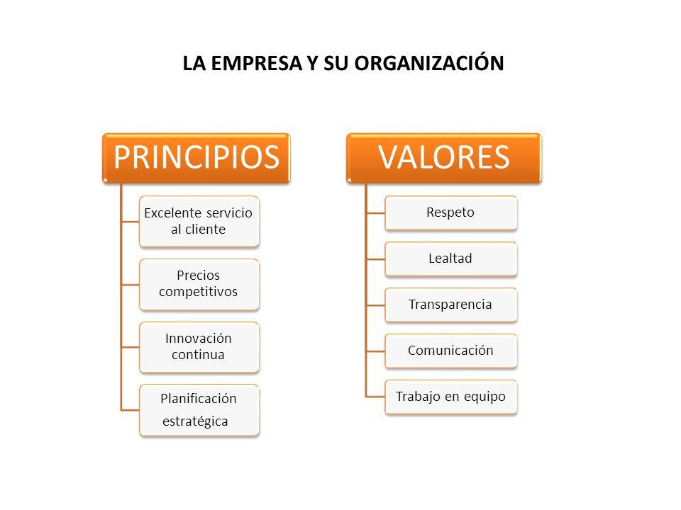 LA EMPRESA Y SU ORGANIZACIÓN PRINCIPIOS Excelente servicio al cliente Precios competitivos Innovación continua Planificación estratégica VALORES RespetoLealtadTransparenciaComunicaciónTrabajo en equipo