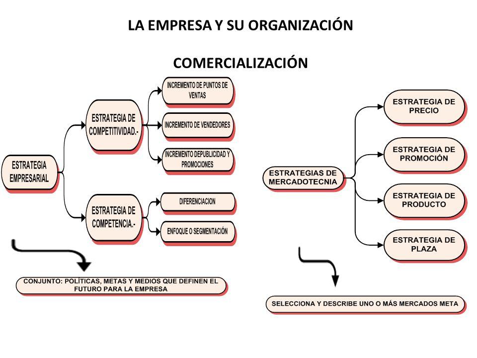 LA EMPRESA Y SU ORGANIZACIÓN COMERCIALIZACIÓN