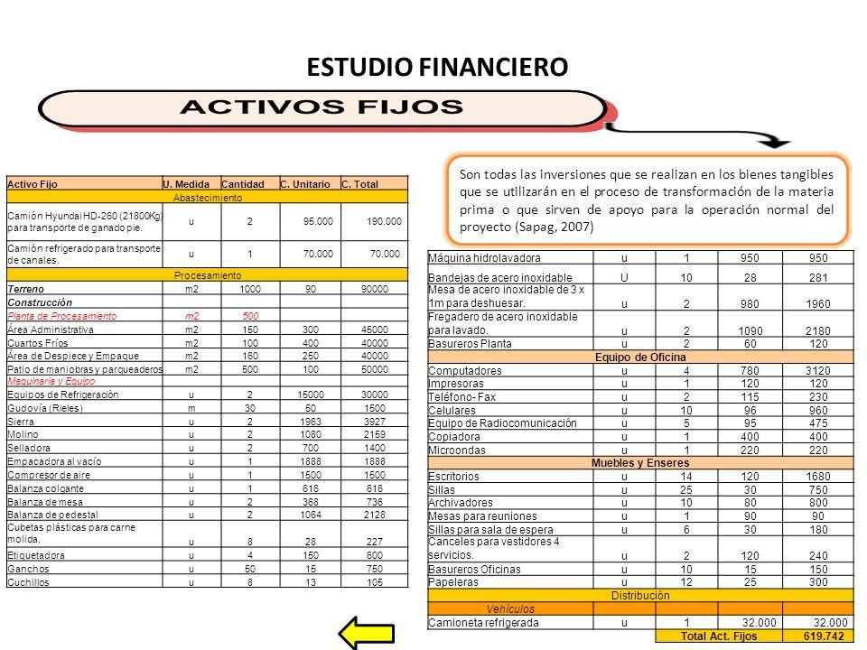 ESTUDIO FINANCIERO Activo FijoU.MedidaCantidadC. UnitarioC.