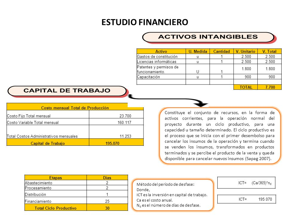 ESTUDIO FINANCIERO ActivoU.MedidaCantidadV. UnitarioV.