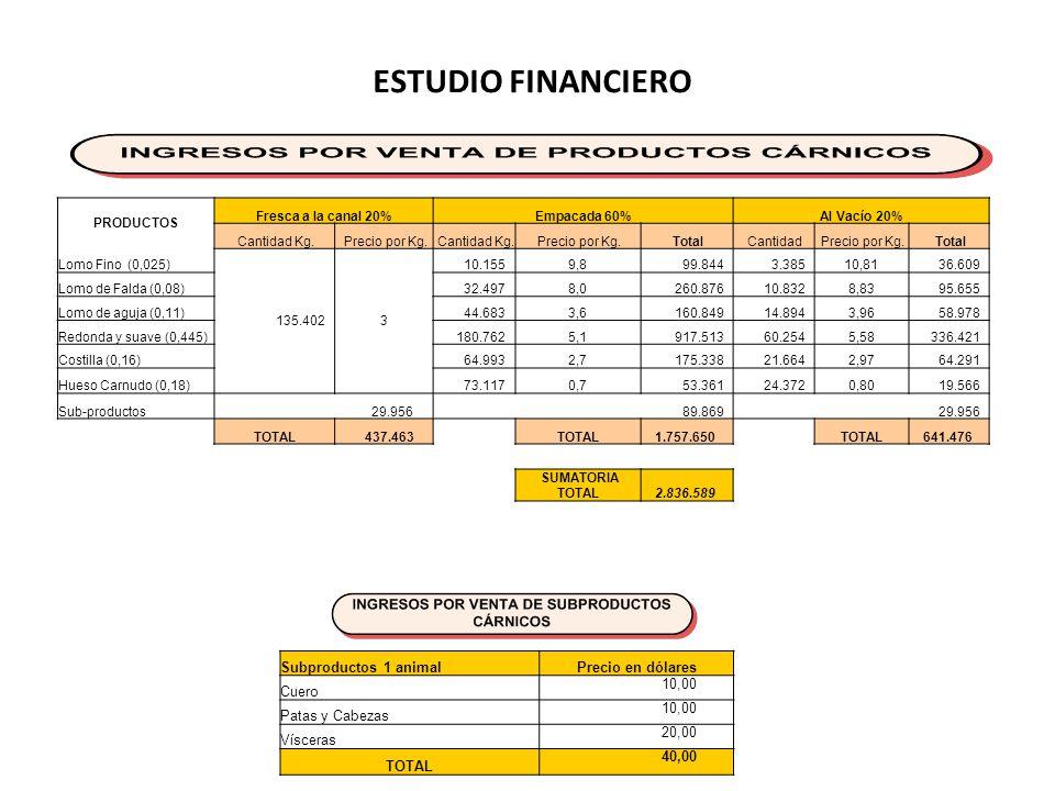 ESTUDIO FINANCIERO Subproductos 1 animalPrecio en dólares Cuero 10,00 Patas y Cabezas 10,00 Vísceras 20,00 TOTAL 40,00 PRODUCTOS Fresca a la canal 20%Empacada 60%Al Vacío 20% Cantidad Kg.