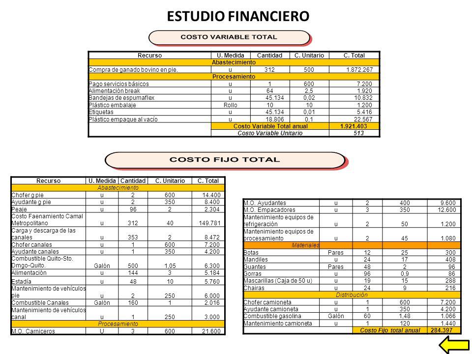 ESTUDIO FINANCIERO RecursoU.MedidaCantidadC. UnitarioC.