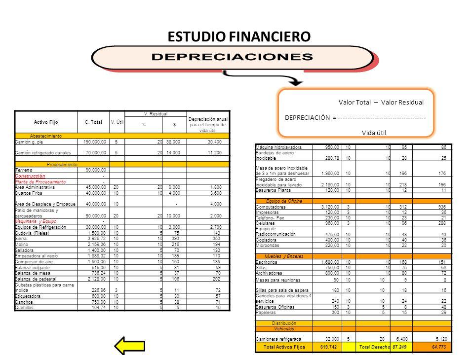 ESTUDIO FINANCIERO Activo FijoC.TotalV. Útil V.
