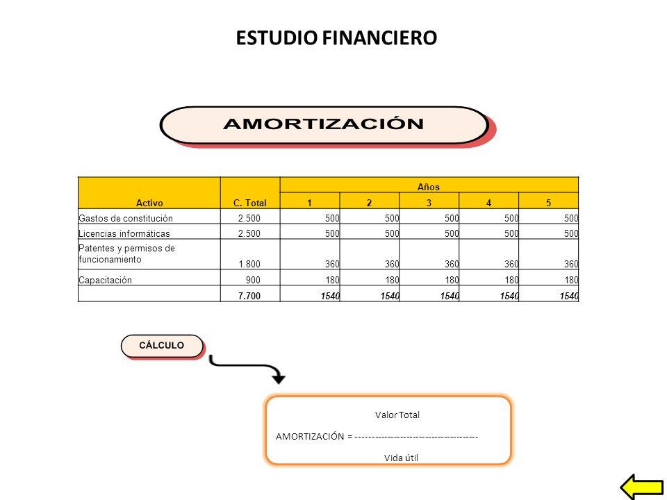 ESTUDIO FINANCIERO ActivoC.
