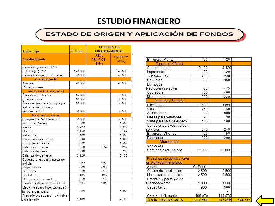 ESTUDIO FINANCIERO Activo Fijo C.Total FUENTES DE FINANCIAMIENTO Abastecimiento REC.