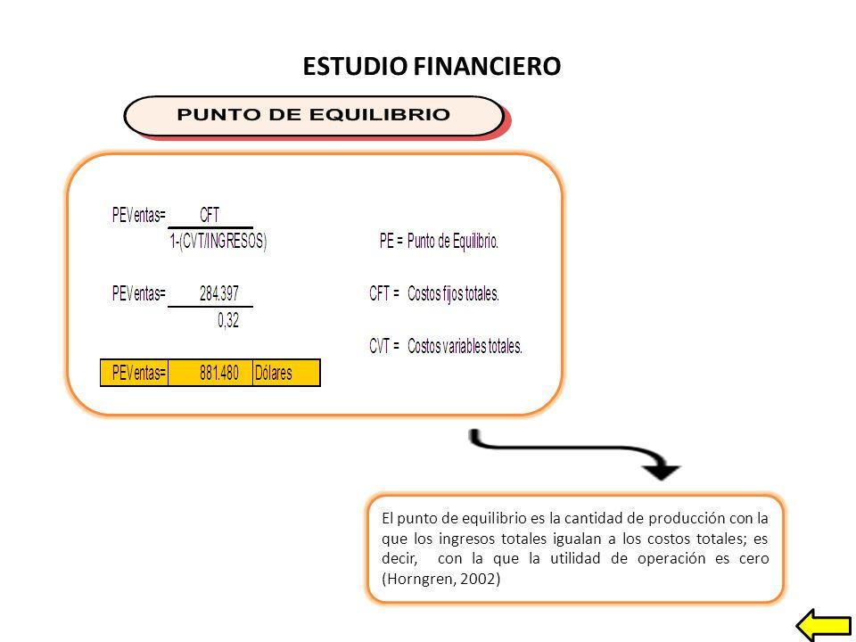 ESTUDIO FINANCIERO El punto de equilibrio es la cantidad de producción con la que los ingresos totales igualan a los costos totales; es decir, con la que la utilidad de operación es cero (Horngren, 2002)
