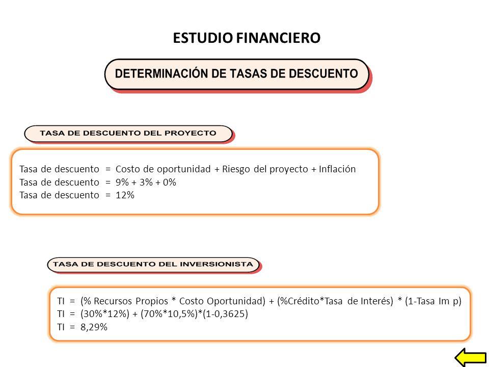 ESTUDIO FINANCIERO Tasa de descuento = Costo de oportunidad + Riesgo del proyecto + Inflación Tasa de descuento = 9% + 3% + 0% Tasa de descuento = 12% TI = (% Recursos Propios * Costo Oportunidad) + (%Crédito*Tasa de Interés) * (1-Tasa Im p) TI = (30%*12%) + (70%*10,5%)*(1-0,3625) TI = 8,29%