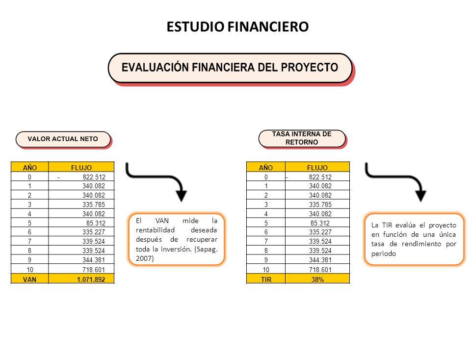 ESTUDIO FINANCIERO El VAN mide la rentabilidad deseada después de recuperar toda la inversión.