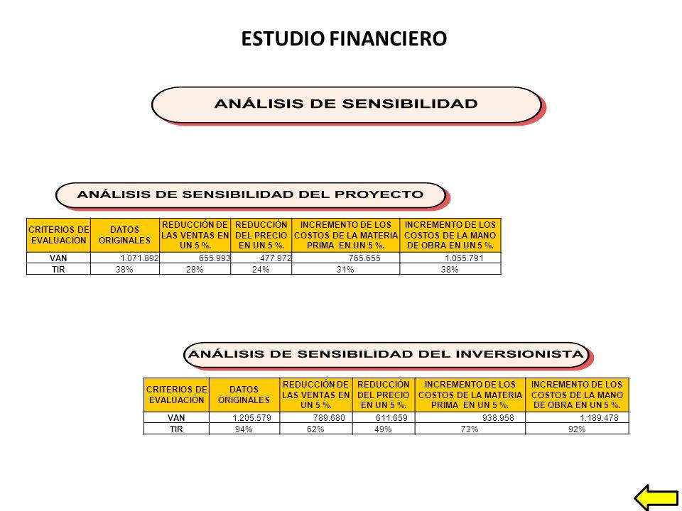 ESTUDIO FINANCIERO CRITERIOS DE EVALUACIÓN DATOS ORIGINALES REDUCCIÓN DE LAS VENTAS EN UN 5 %.