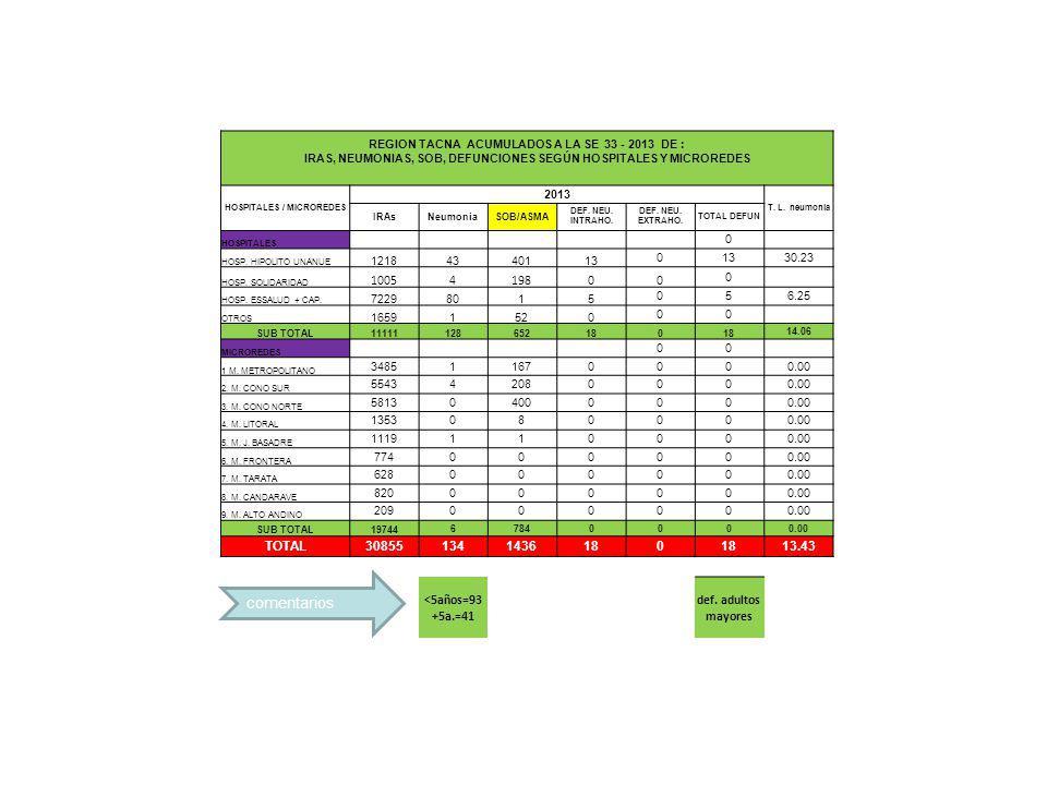 comentarios REGION TACNA ACUMULADOS A LA SE 33 - 2013 DE : IRAS, NEUMONIAS, SOB, DEFUNCIONES SEGÚN HOSPITALES Y MICROREDES HOSPITALES / MICROREDES 201