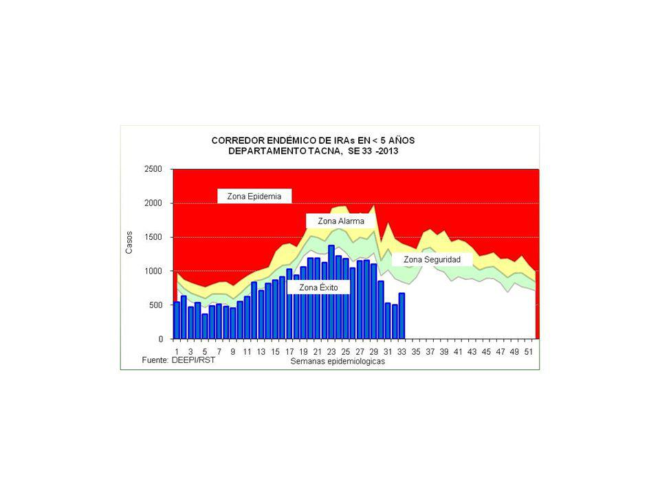IRAs EN < DE 5 AÑOS POR MICROREDES REGION DE SALUD TACNA, A LA SE 33 - 2013 MICRORED < 2m2-11m1-4aTotal% 0.