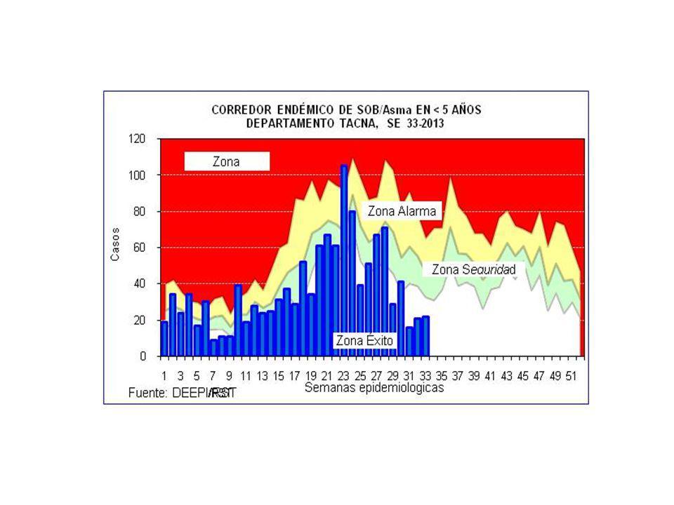 CASOS DE IRAS Y NEUMONIAS POR SEMANAS DEPARTAMENTO TACNA (SE 01 A 33 - 2012 y 2013 ) SEMANA 20122013 IRAs 1 Tasa x 1000 <5a.