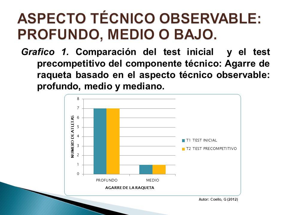Grafico 1. Comparación del test inicial y el test precompetitivo del componente técnico: Agarre de raqueta basado en el aspecto técnico observable: pr