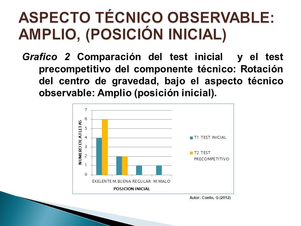 Grafico 2 Comparación del test inicial y el test precompetitivo del componente técnico: Rotación del centro de gravedad, bajo el aspecto técnico obser