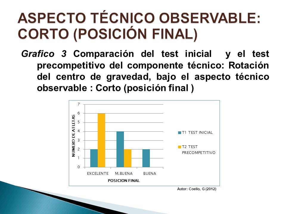 Grafico 3 Comparación del test inicial y el test precompetitivo del componente técnico: Rotación del centro de gravedad, bajo el aspecto técnico obser