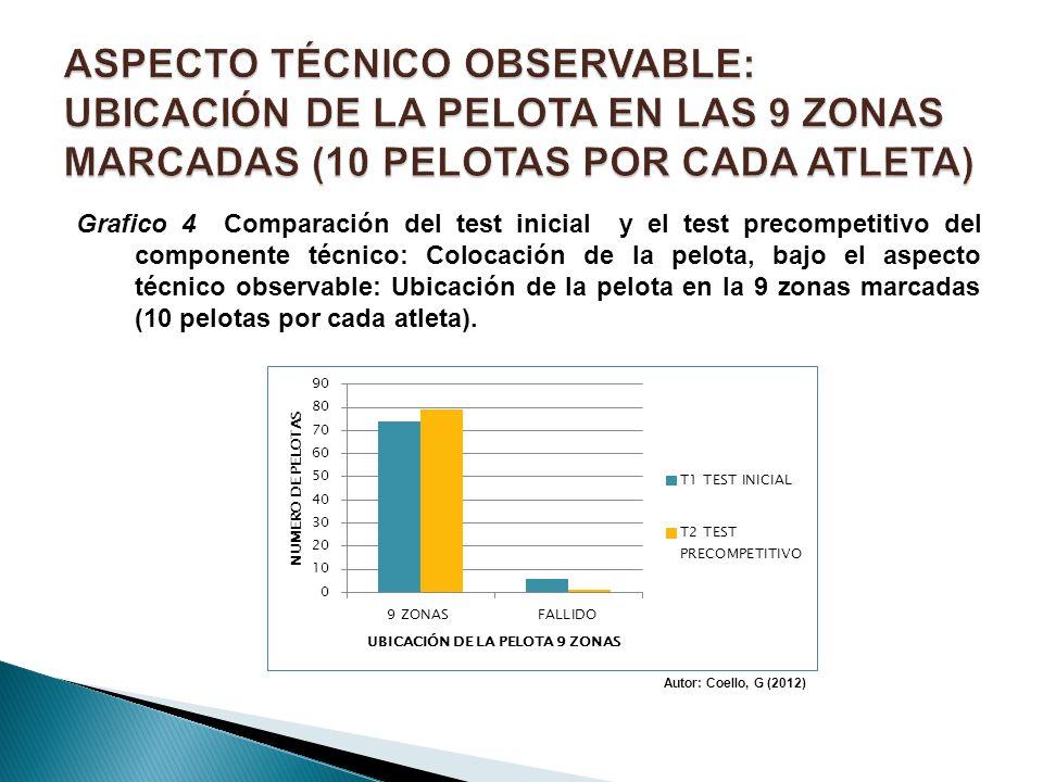 Grafico 4 Comparación del test inicial y el test precompetitivo del componente técnico: Colocación de la pelota, bajo el aspecto técnico observable: U
