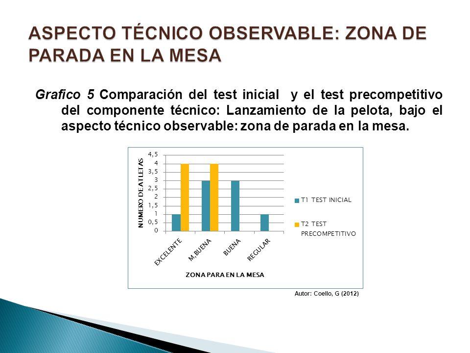 Grafico 5 Comparación del test inicial y el test precompetitivo del componente técnico: Lanzamiento de la pelota, bajo el aspecto técnico observable: