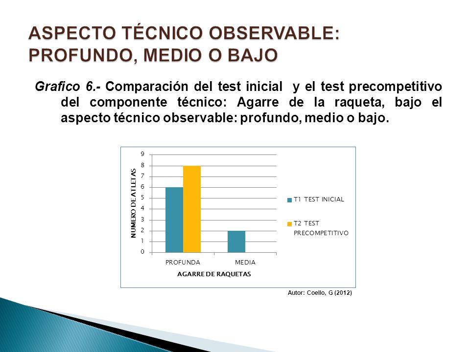Grafico 6.- Comparación del test inicial y el test precompetitivo del componente técnico: Agarre de la raqueta, bajo el aspecto técnico observable: pr