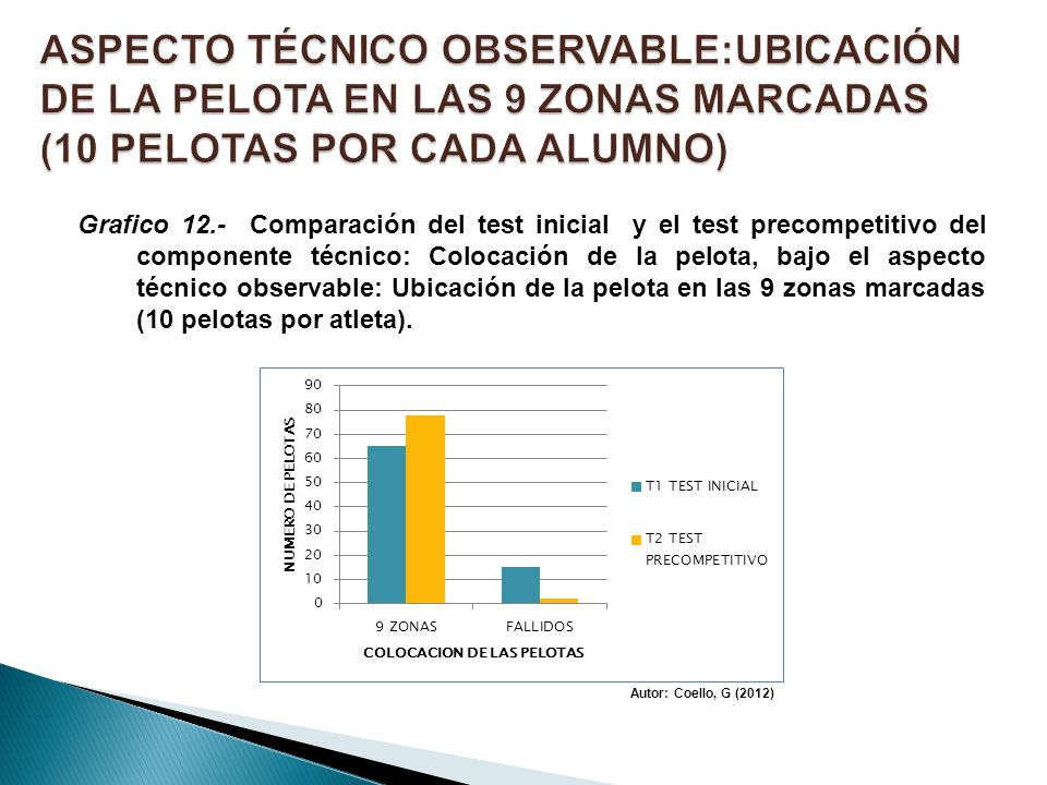 Grafico 12.- Comparación del test inicial y el test precompetitivo del componente técnico: Colocación de la pelota, bajo el aspecto técnico observable