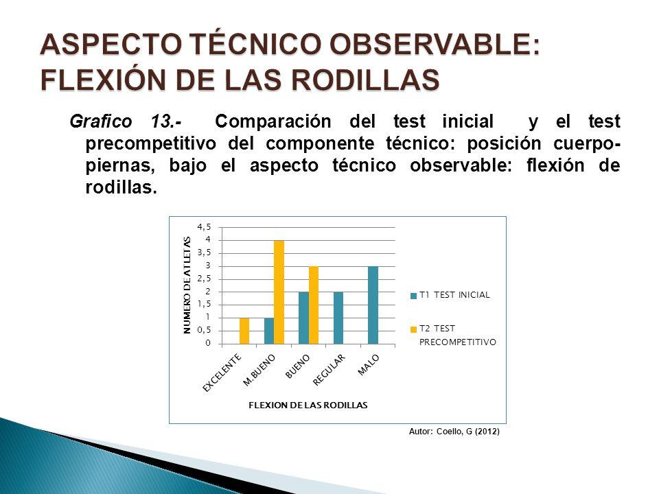 Grafico 13.- Comparación del test inicial y el test precompetitivo del componente técnico: posición cuerpo- piernas, bajo el aspecto técnico observabl
