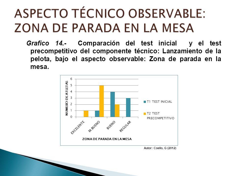 Grafico 14.- Comparación del test inicial y el test precompetitivo del componente técnico: Lanzamiento de la pelota, bajo el aspecto observable: Zona