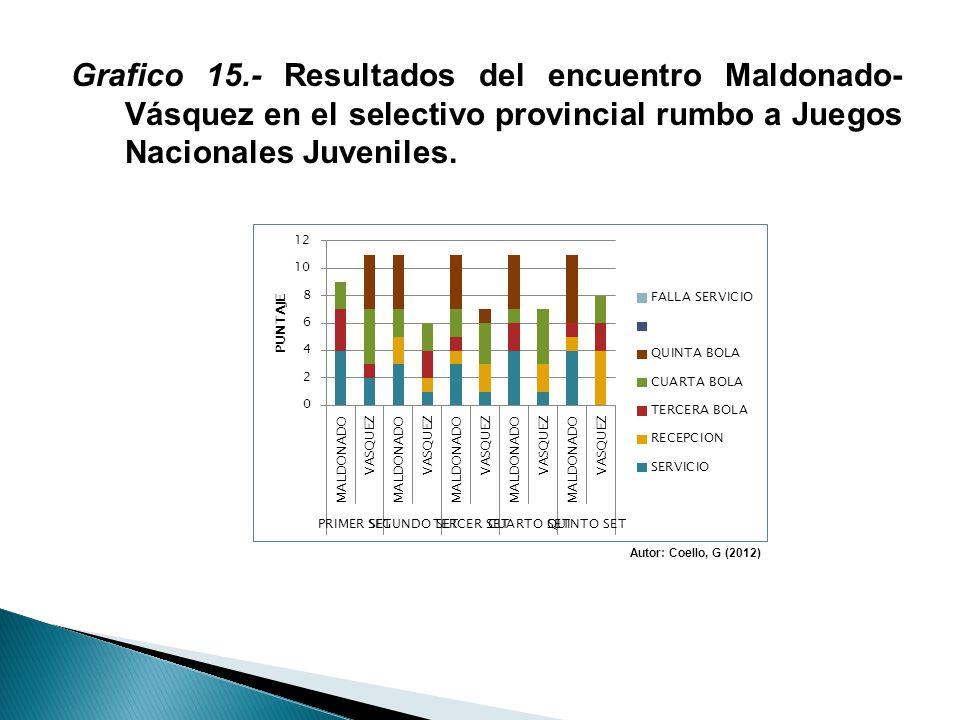Grafico 15.- Resultados del encuentro Maldonado- Vásquez en el selectivo provincial rumbo a Juegos Nacionales Juveniles. Autor: Coello, G (2012)