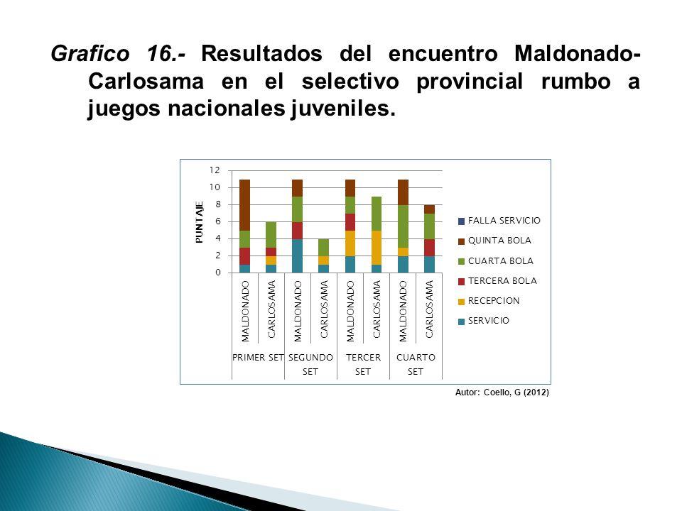 Grafico 16.- Resultados del encuentro Maldonado- Carlosama en el selectivo provincial rumbo a juegos nacionales juveniles. Autor: Coello, G (2012)