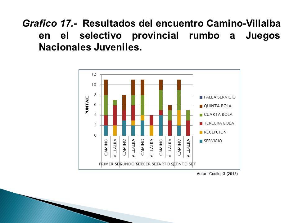Grafico 17.- Resultados del encuentro Camino-Villalba en el selectivo provincial rumbo a Juegos Nacionales Juveniles. Autor: Coello, G (2012)