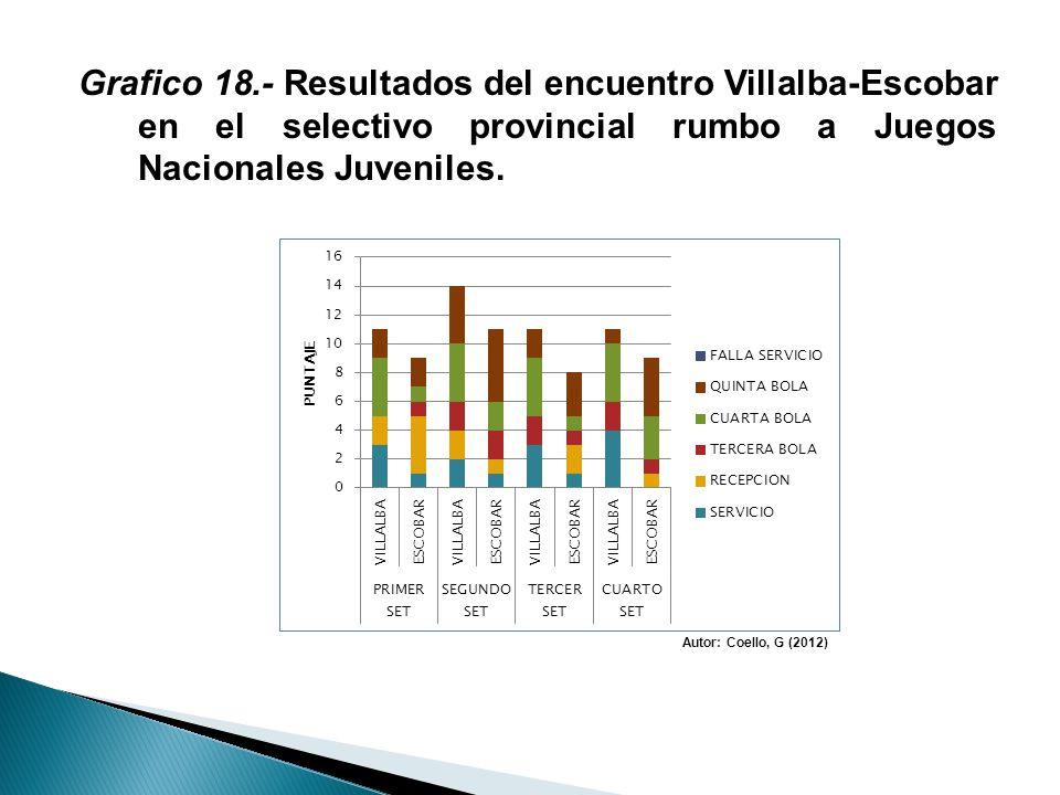 Grafico 18.- Resultados del encuentro Villalba-Escobar en el selectivo provincial rumbo a Juegos Nacionales Juveniles. Autor: Coello, G (2012)
