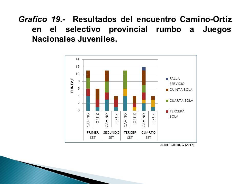 Grafico 19.- Resultados del encuentro Camino-Ortiz en el selectivo provincial rumbo a Juegos Nacionales Juveniles. Autor: Coello, G (2012)