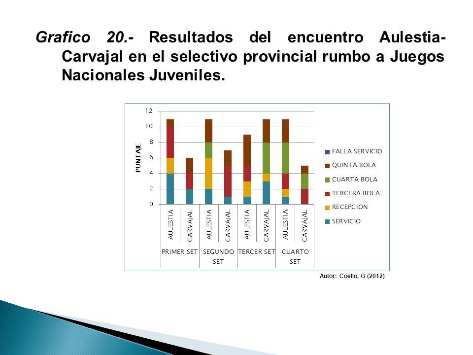 Grafico 20.- Resultados del encuentro Aulestia- Carvajal en el selectivo provincial rumbo a Juegos Nacionales Juveniles. Autor: Coello, G (2012)